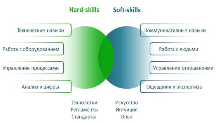 Знания навыки умения информация